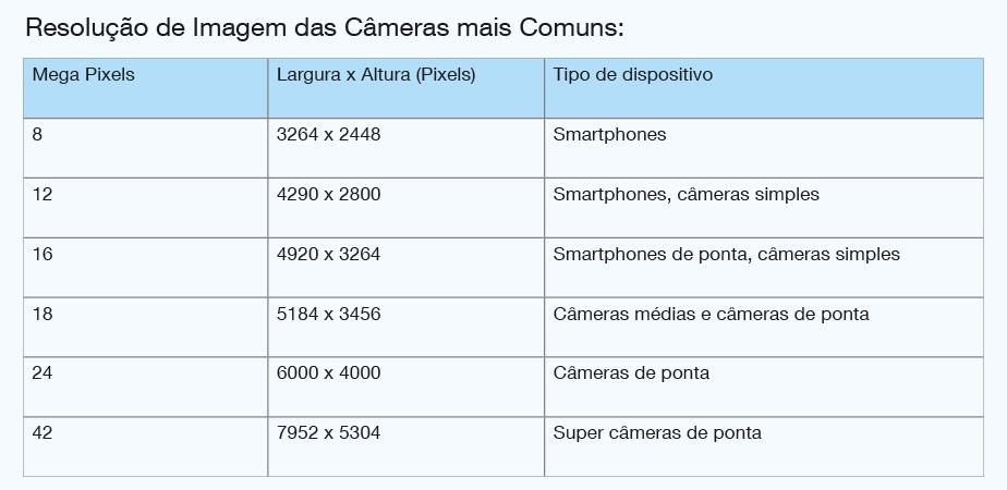 Resolução de Imagem das Câmeras mais Comuns em pixels e mega pixels