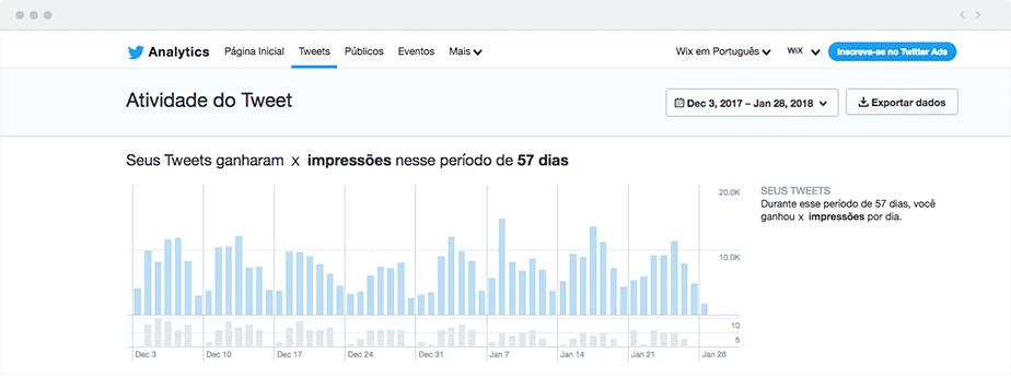 Truques Ocultos do Twitter que Você Precisa Conhecer: Twitter Analytics