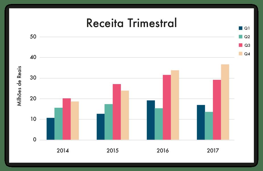 Gráficos e Tabelas: 6 Dicas Infalíveis para Apresentar Dados